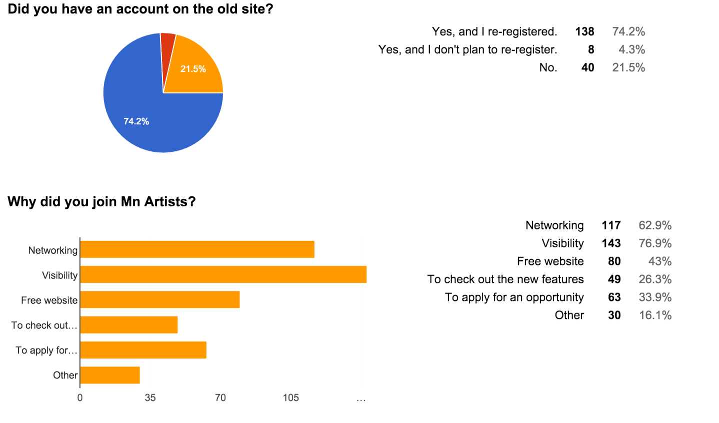 Figure 11: 2015 survey response data, audience retention, and motivation