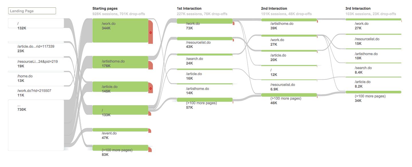 Figure 3: mnartists.org behavior flow, January 1–December 31, 2011