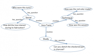 Figure 2: Concept map for the tunic organized around three themes: social technique, and study
