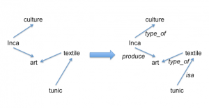 Figure 4: Evolving a concept map by starting with Figure 3 and then creating connections, and then labeling each connection