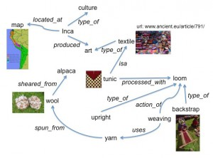 Figure 5: Extended concept map of knowledge about the Inca tunic. Images: tunic image is from the public DMA collection. The map in the upper left is from Wikimedia Commons: public domain. Remaining images from Shutterstock, Inc., standard license