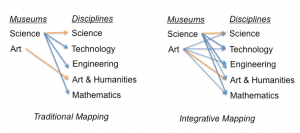 Figure 8: The traditional vs. integrative object-discipline mapping for museums