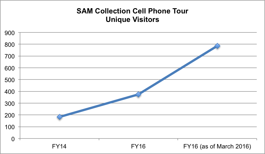 Figure 2: SAM Collection Cell Phone Tour Unique Visitors