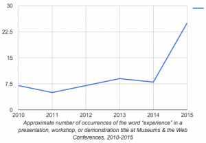 Approximate number of occurrences of the word experience in a title at M&W Conferences 2010-2015