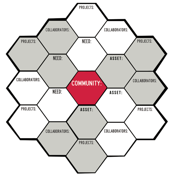 Fig 2: Honeycomb format adapted for MAH community program design