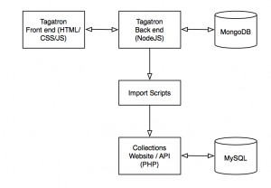 Figure 9: application architecture of Tagatron v1