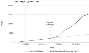 Figure 7: non-unique tags over time