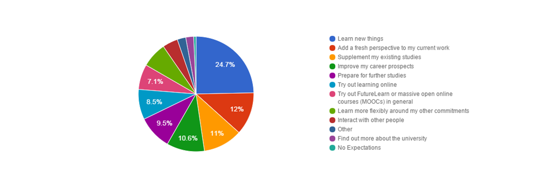 Pie chart showing reasons given from 80,000 respondants for studying a University of Leicester MOOC, with top response at 24.7% being 'to learn new things'.