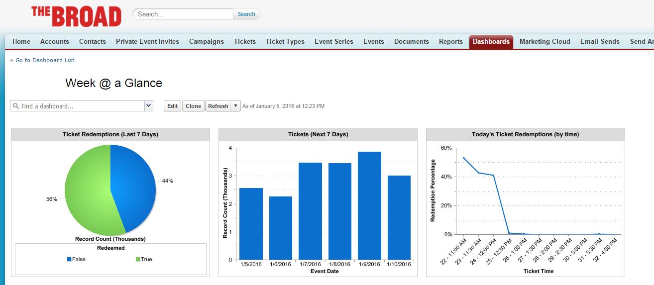 SalesForce ticketing dashboard screen shot