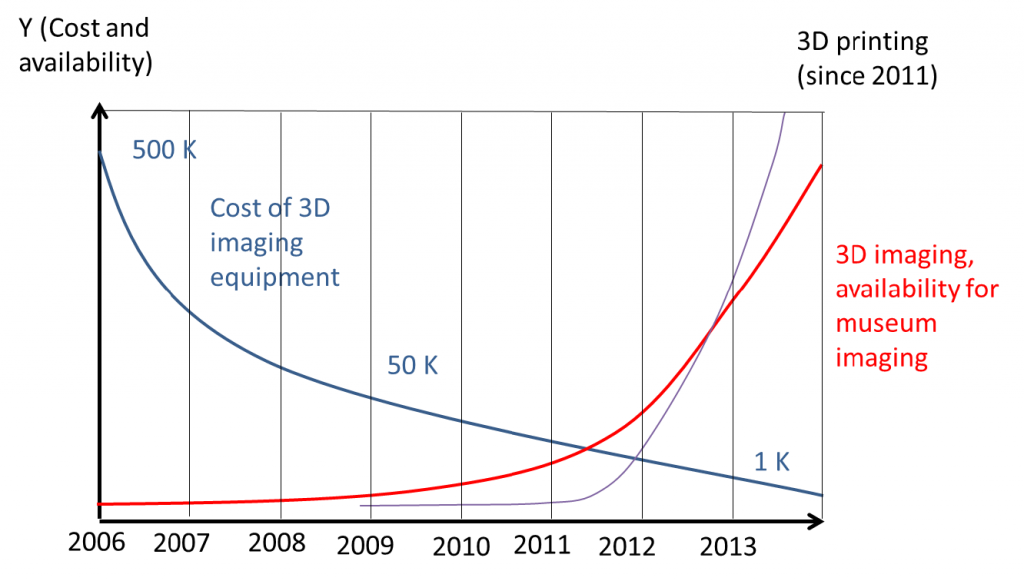 Figure 1 Cost vs. availability of 3D technologies (Hess, 2015)