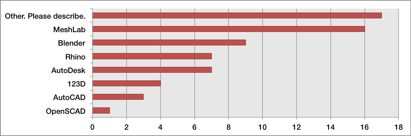Figure 6: Software (n=28)