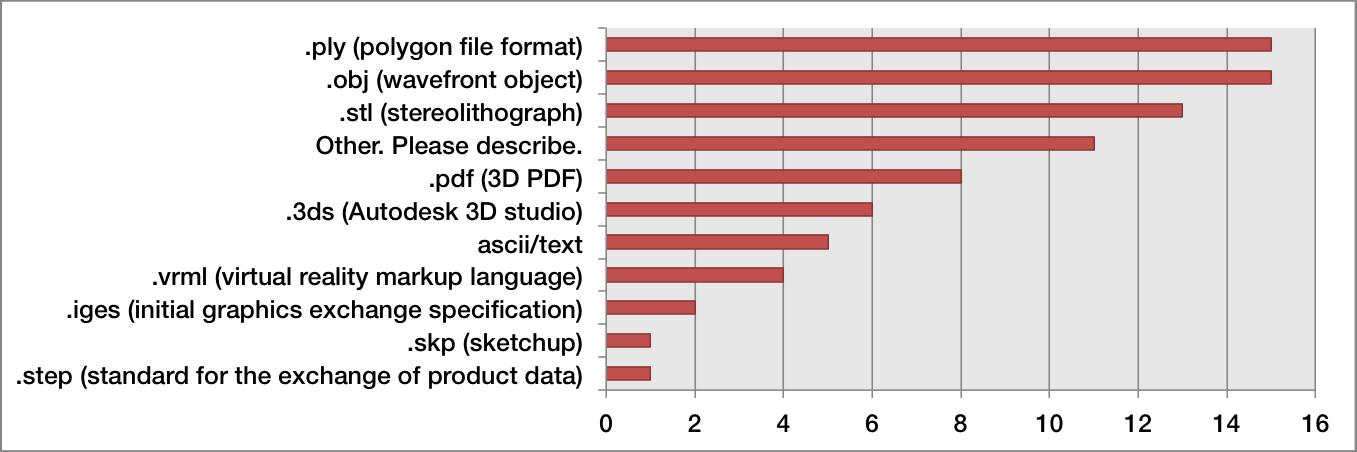 Figure 7: File formats (n=28)