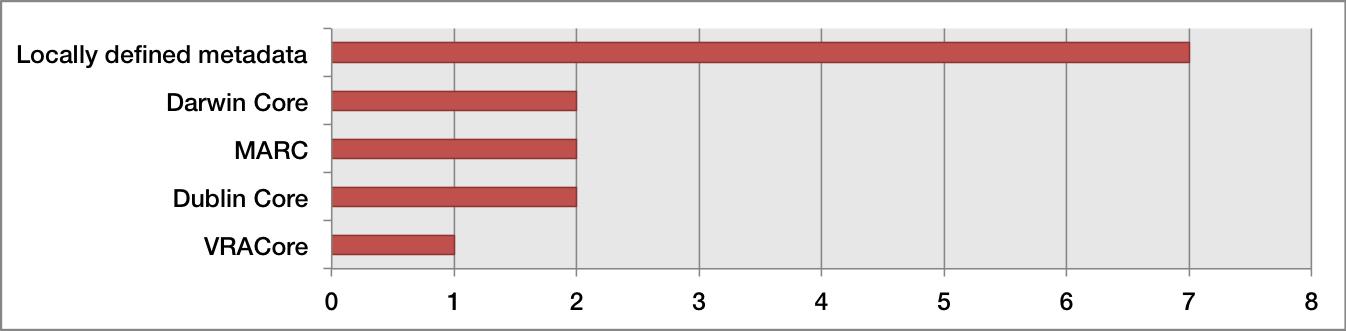 Figure 9: Metadata schema (n=14)