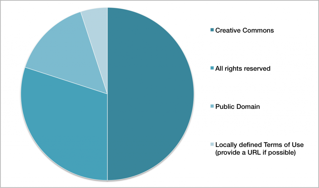 Figure 10: Intellectual Property licensing (n=16)